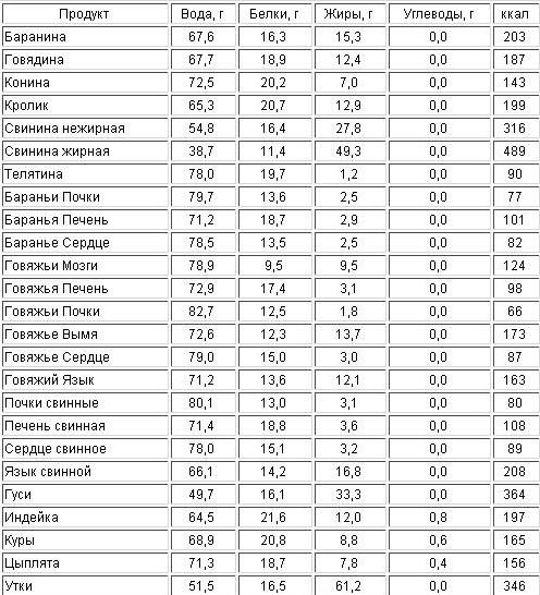 Таблица Белков – Жиров – Углеводов для Мясных продуктов